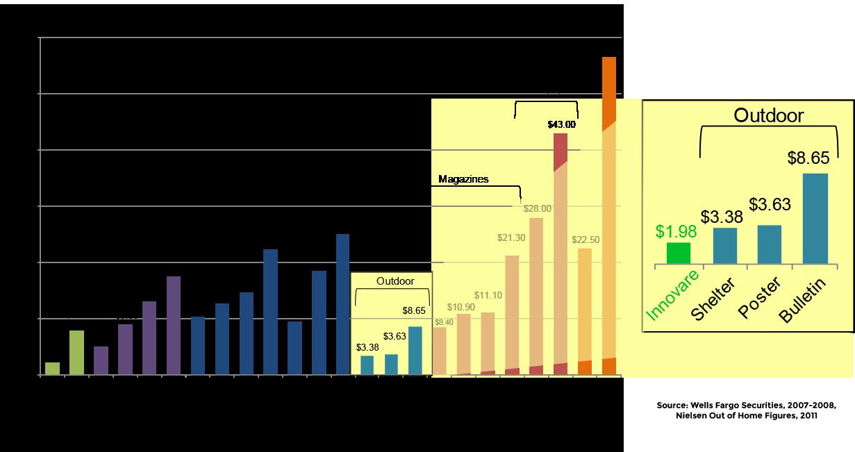 CPM-Chart