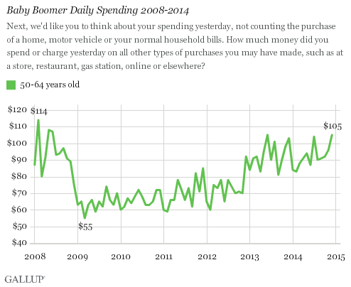 Graph for Baby Boomers